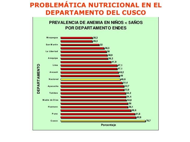 PROBLEMÁTICA NUTRICIONAL EN EL   DEPARTAMENTO DEL CUSCO                      PREVALENCIA DE ANEMIA EN NIÑOS < 5AÑOS       ...