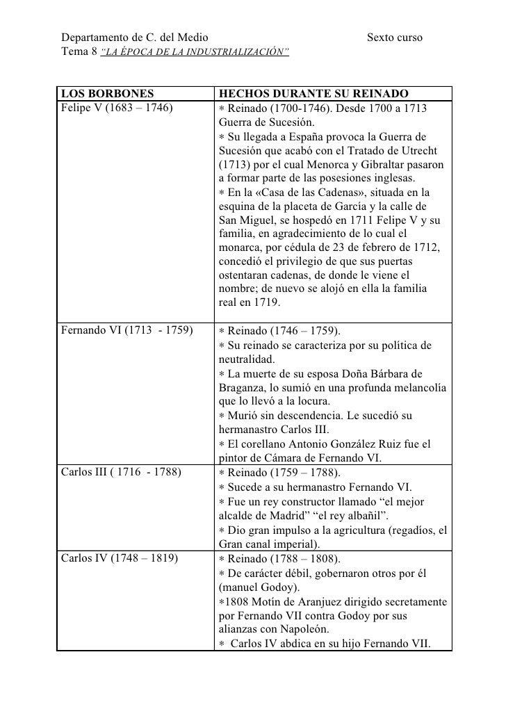 """Departamento de C. del Medio                               Sexto curso Tema 8 """"LA ÉPOCA DE LA INDUSTRIALIZACIÓN""""   LOS BOR..."""