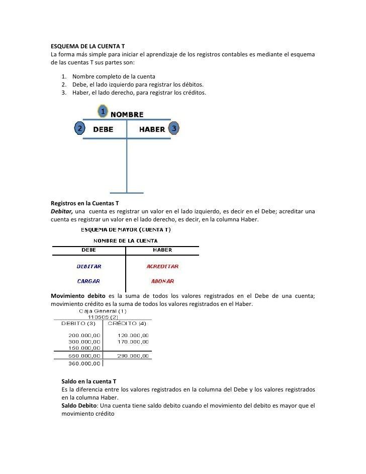 ESQUEMA DE LA CUENTA TLa forma más simple para iniciar el aprendizaje de los registros contables es mediante el esquemade ...