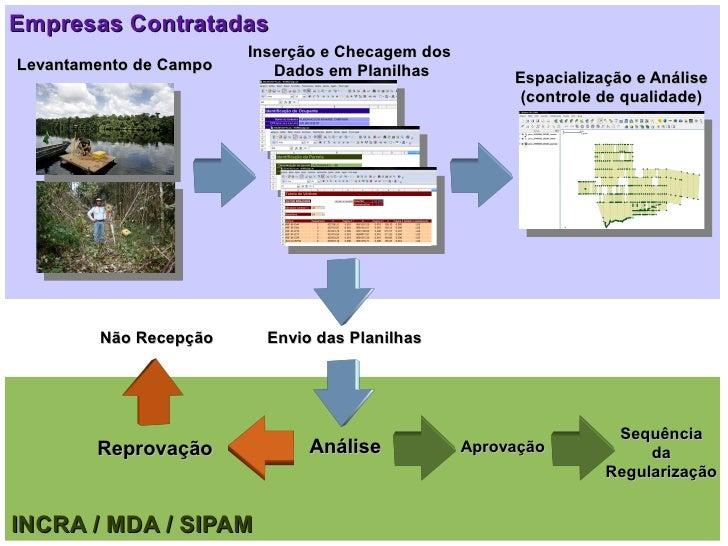 Empresas Contratadas                         Inserção e Checagem dos Levantamento de Campo      Dados em Planilhas        ...