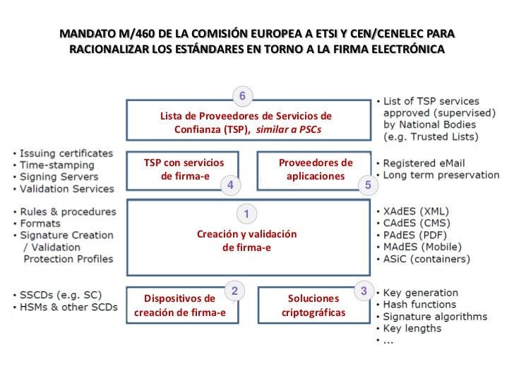 MANDATO M/460 DE LA COMISIÓN EUROPEA A ETSI Y CEN/CENELEC PARA RACIONALIZAR LOS ESTÁNDARES EN TORNO A LA FIRMA ELECTRÓNICA...