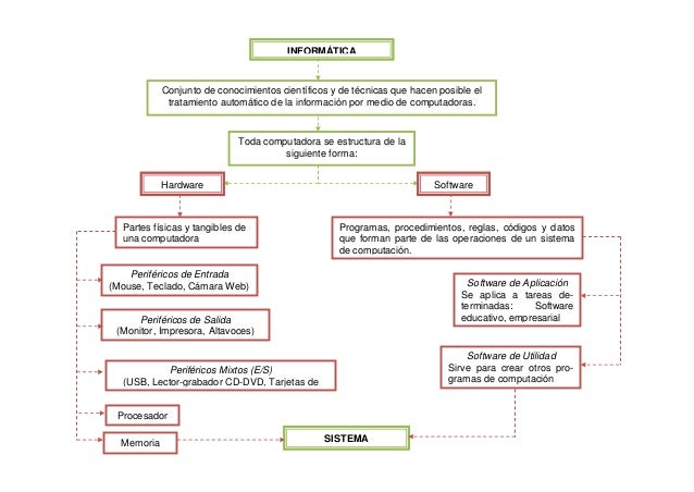 INFORMÁTICA Conjunto de conocimientos científicos y de técnicas que hacen posible el tratamiento automático de la informac...