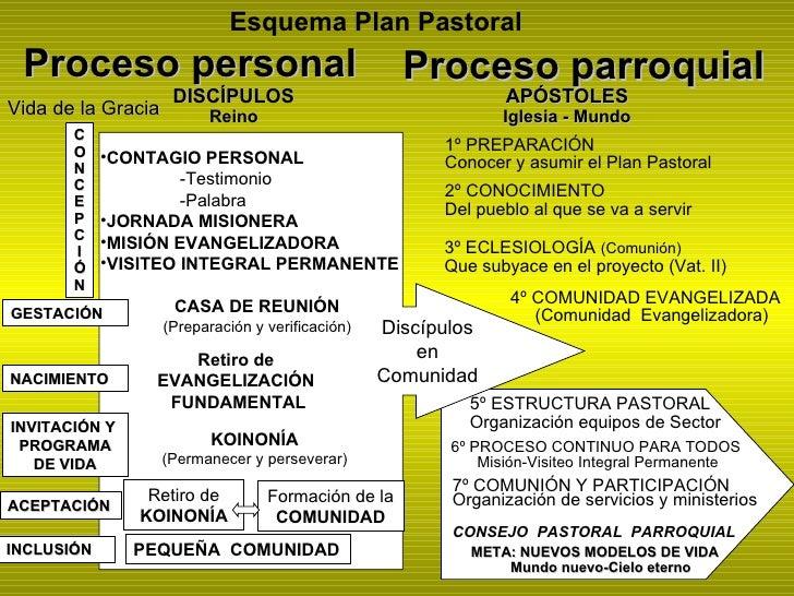 Esquema Plan Pastoral Proceso personal                                    Proceso parroquial                     DISCÍPULO...
