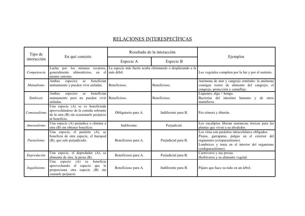 RELACIONES INTERESPECÍFICAS                                                                  Resultado de la interacción  ...