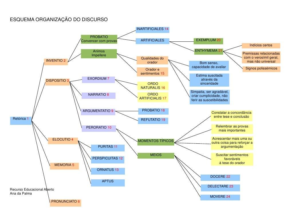 ESQUEMA ORGANIZAÇÃO DO DISCURSO                                                                 INARTIFICIALES 14         ...