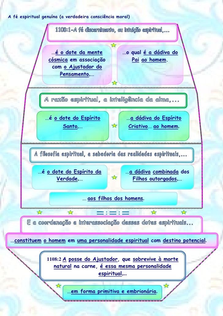 A fé espiritual genuína (a verdadeira consciência moral)                   ...é o dote da mente             ...o qual é a ...