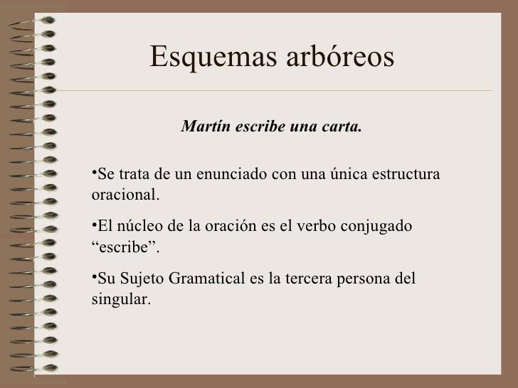 Esquemas arbóreos  Martín escribe una carta. <ul><li>Se trata de un enunciado con una única estructura oracional. </li></u...