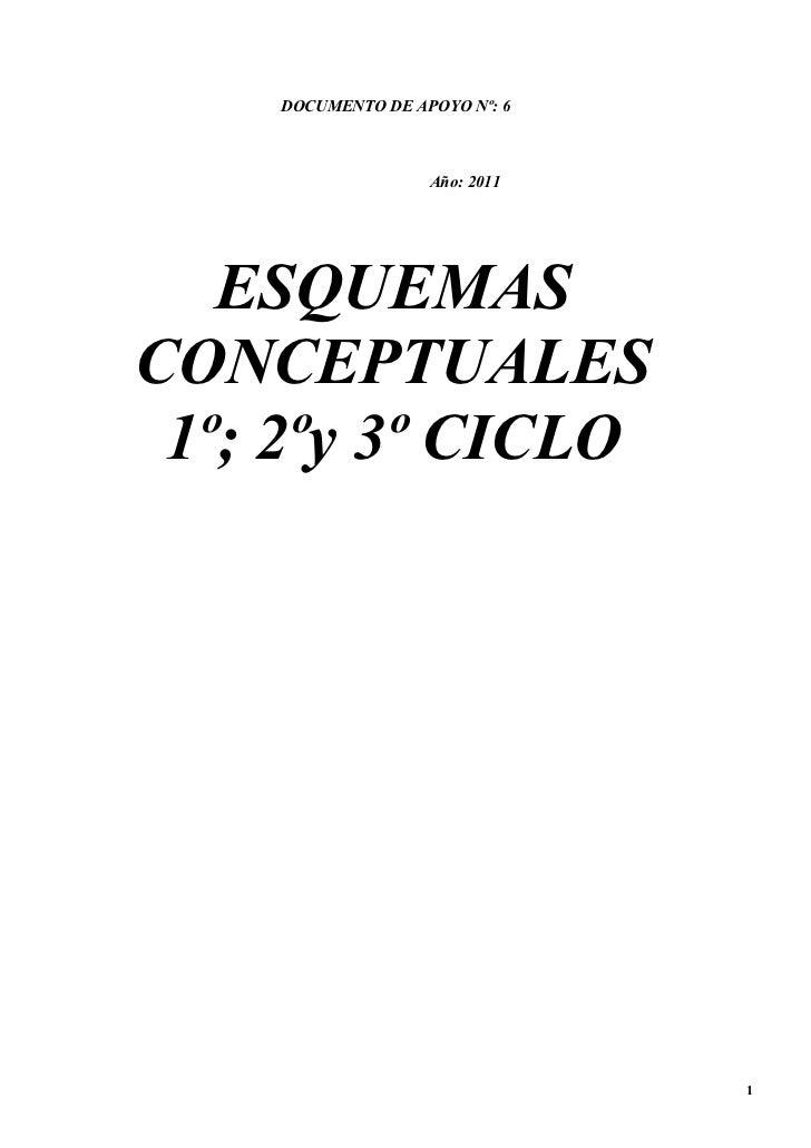 Esquemas conceptuales de los tres ciclos