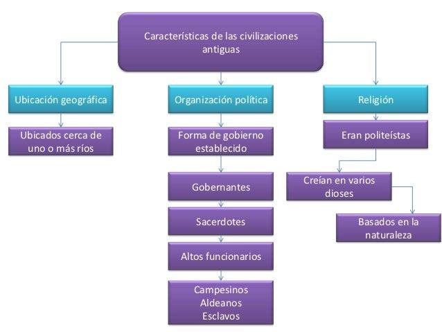 Características de las civilizaciones                                     antiguasUbicación geográfica          Organizaci...