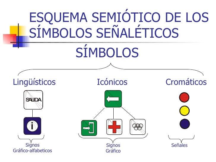 ESQUEMA SEMIÓTICO DE LOS SÍMBOLOS SEÑALÉTICOS Signos Gráfico-alfabeticos SÍMBOLOS Lingüísticos Icónicos Cromáticos Signos ...