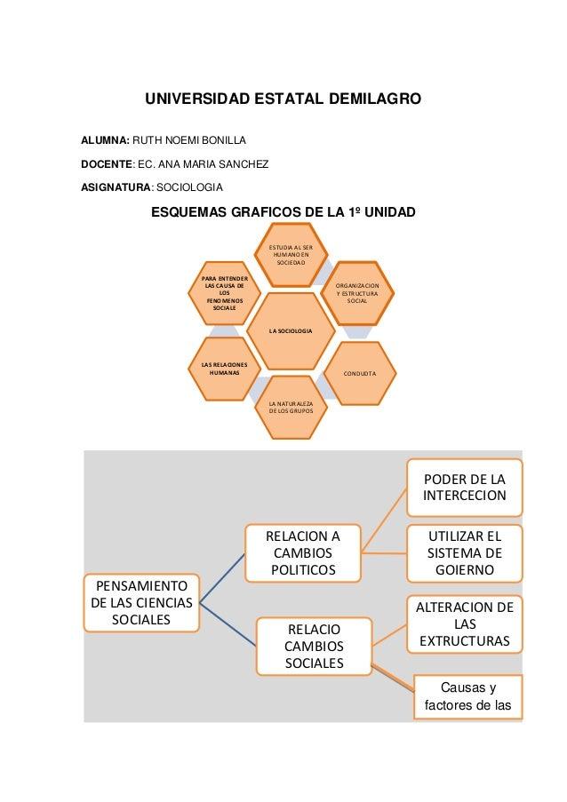UNIVERSIDAD ESTATAL DEMILAGRO ALUMNA: RUTH NOEMI BONILLA DOCENTE: EC. ANA MARIA SANCHEZ ASIGNATURA: SOCIOLOGIA  ESQUEMAS G...
