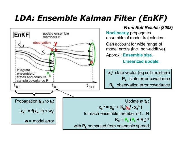 LDA: Ensemble Kalman Filter