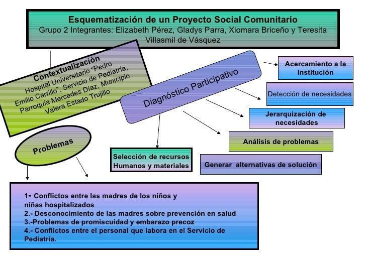 Esquematización de un Proyecto Social Comunitario Grupo 2 Integrantes: Elizabeth Pérez, Gladys Parra, Xiomara Briceño y Te...