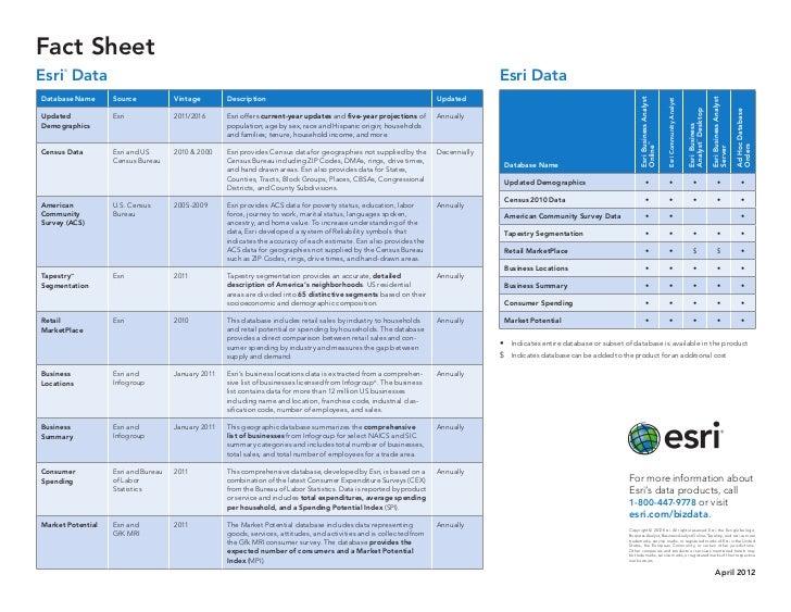 Esri Data Fact Sheet