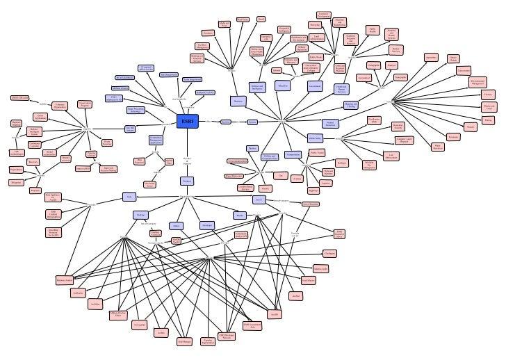 Concept Map of ESRI