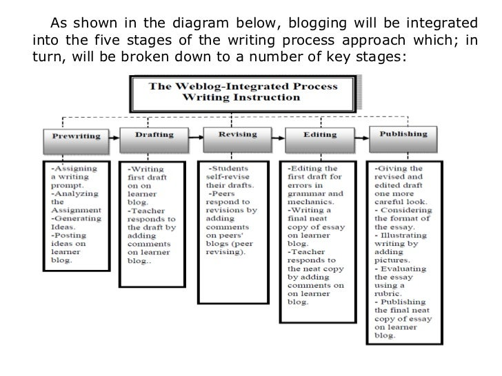 Essay diagram