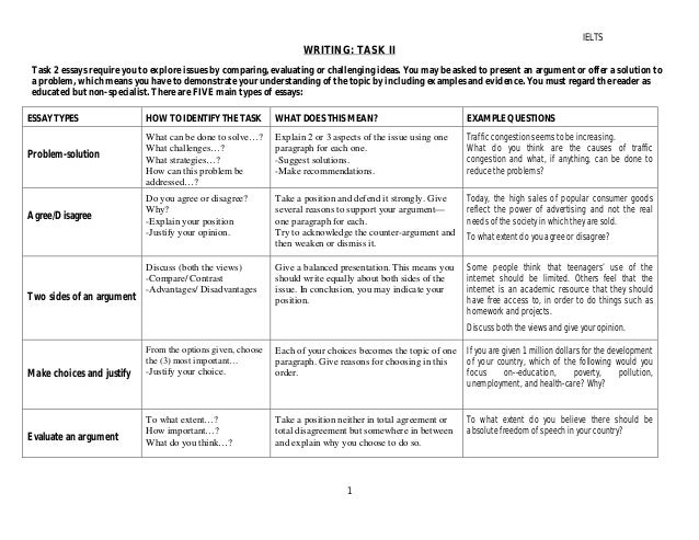 Writing Rubrics for Elementary Students