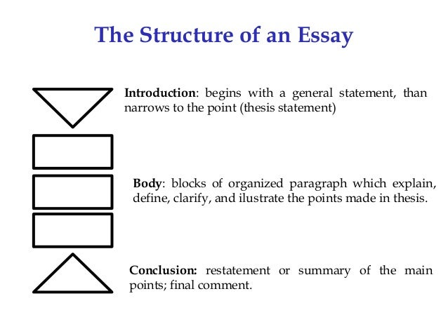 structure of a thesis statement The thesis statement forms the core of the essay it is a direct answer to the assignment question, or response to the assignment topic it is usually only one.