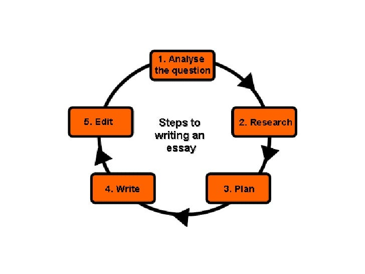 process and product essay Process essay - how to write a the main steps in designing a product may follow the pattern illustrated below demand before anything can be sold there must be.