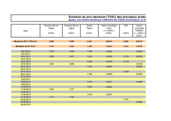 Evolution du prix maximum (TVAC) des principaux produi                                              Source: prix maxima ca...