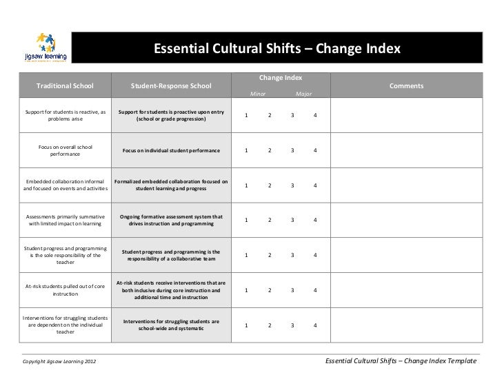 Essential Cultural Shifts – Change Index                                                                  ...