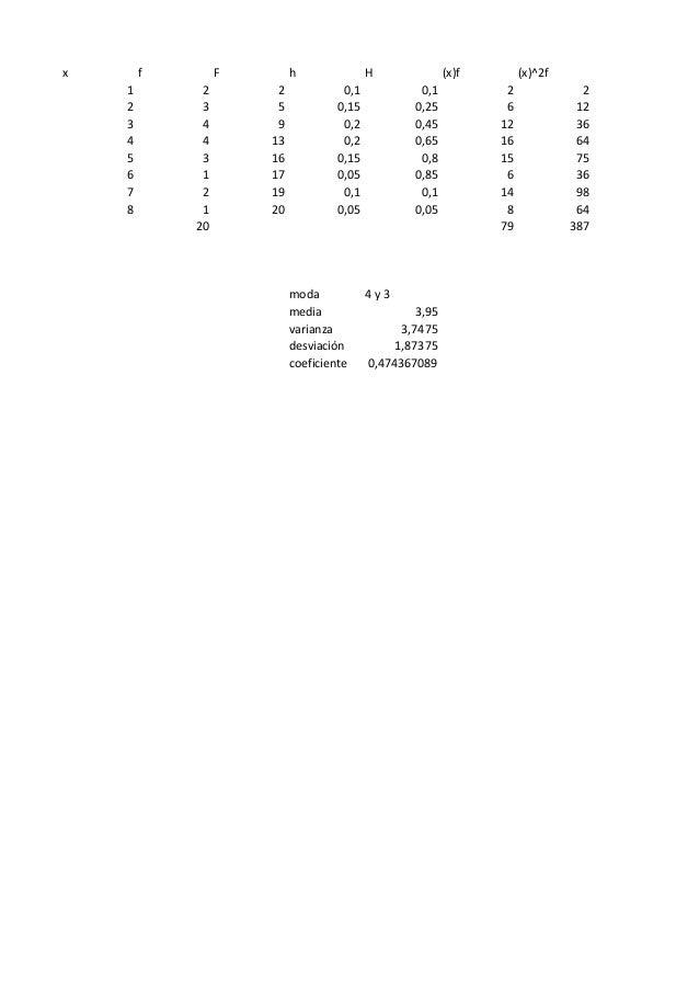 x f F h H (x)f (x)^2f1 2 2 0,1 0,1 2 22 3 5 0,15 0,25 6 123 4 9 0,2 0,45 12 364 4 13 0,2 0,65 16 645 3 16 0,15 0,8 15 756 ...