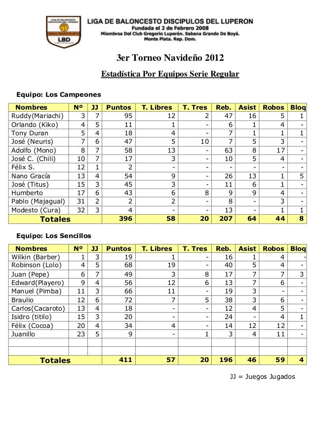 3er Torneo Navideño 2012                              Estadística Por Equipos Serie Regular Equipo: Los Campeones Nombres ...