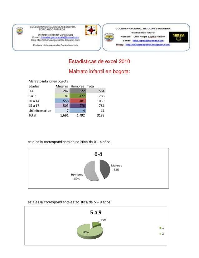 Mujeres 43% Hombres 57% 0-4 15% 85% 5 a 9 1 2 Estadisticas de excel 2010 Maltrato infantil en bogota: Maltrato infantil en...