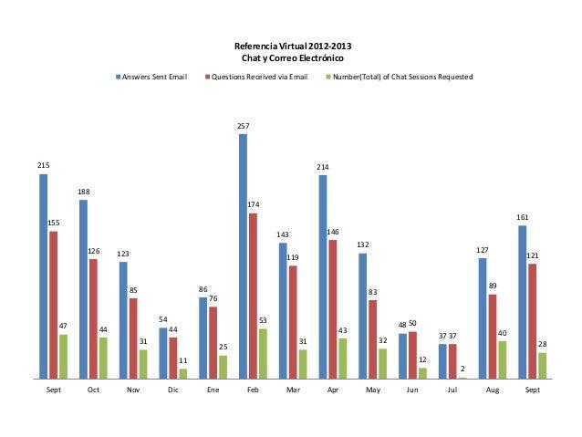 Estadisticas referencia virtual 2012 2013