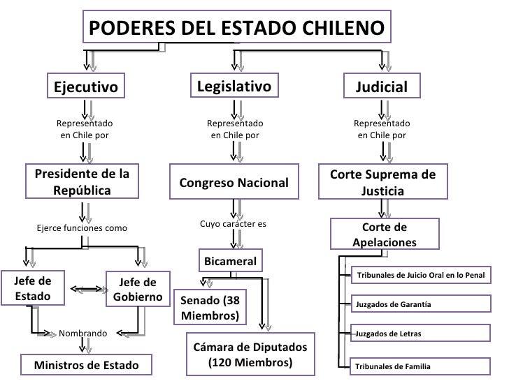 Imagenes Del Poder Del Estado Poderes Del Estado Chileno