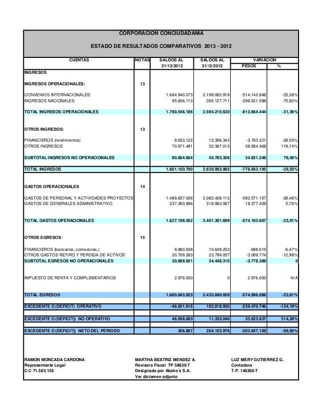 CUENTAS NOTAS SALDOS AL SALDOS AL 31/12/2013 31/12/2012 PESOS % INGRESOS INGRESOS OPERACIONALES: 13 CONVENIOS INTERNACIONA...