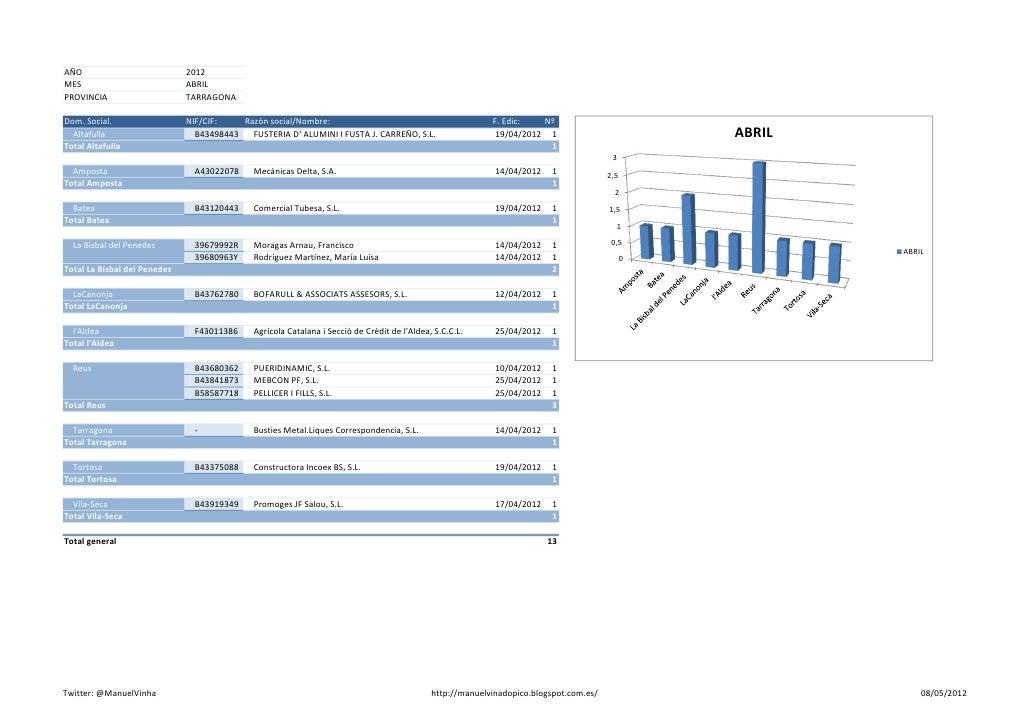 Estadística #empresas en #concursodeacreedores #Tarragona Abril 2012 v0.1