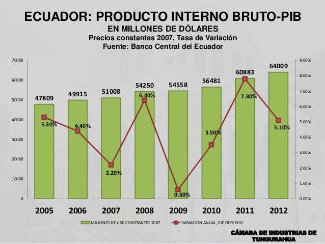 Producto Interno Bruto Ecuador 2013 Ecuador Producto Interno