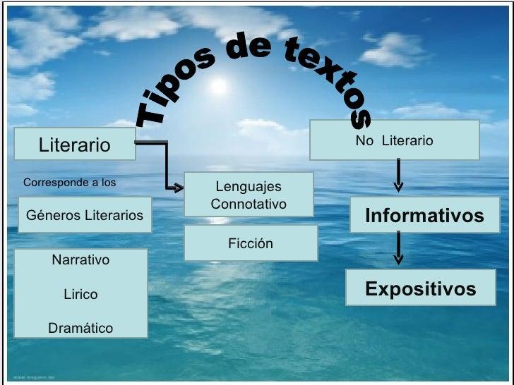 No  Literario Informativos Expositivos Tipos de textos Literario Géneros Literarios Corresponde a los Narrativo Lirico Dra...