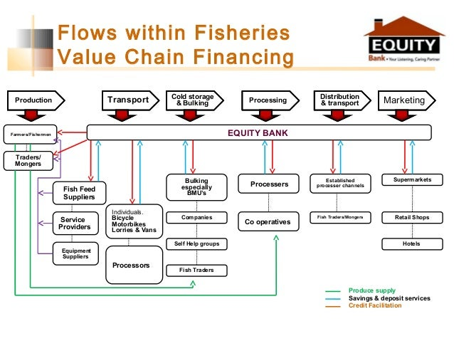 Flows within Fisheries Value Chain Financing Production Distribution & transportTransport Cold storage & Bulking Processin...