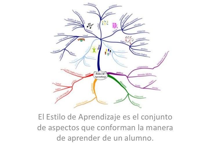 El Estilo de Aprendizaje es el conjunto de aspectos que conforman la manera de aprender de un alumno. <br />