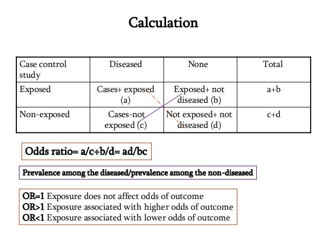case control study relative risk odds ratio Case-control study versus cohort on a timeline or stands for odds ratio and rr stands for relative risk a case-control study is a type of observational study in which two existing groups differing in outcome are identified and compared on.