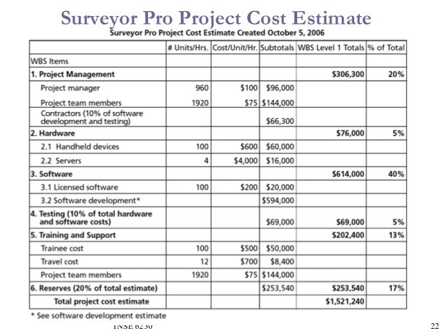 Project cost estimation sample agipeadosencolombia project cost estimation sample pronofoot35fo Choice Image