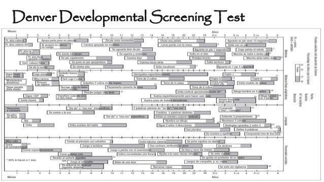 Denver Developmental Screening Test Related Keywords & Suggestions ...