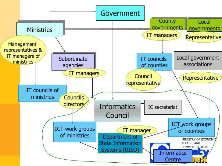 edemocracy system model Second international seminar on edemocracy and egovernment • how does the seller-side procurement model looks • content management system - content.