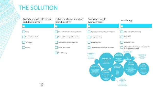 Ecommerce website business plan