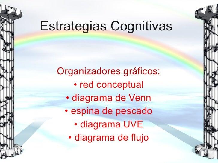Estrategias Cognitivas <ul><li>Organizadores gráficos: </li></ul><ul><li>red conceptual </li></ul><ul><li>diagrama de Venn...