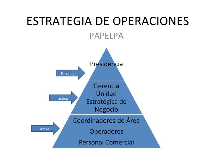 ESTRATEGIA DE OPERACIONES Estrategia Táctica Tareas PAPELPA