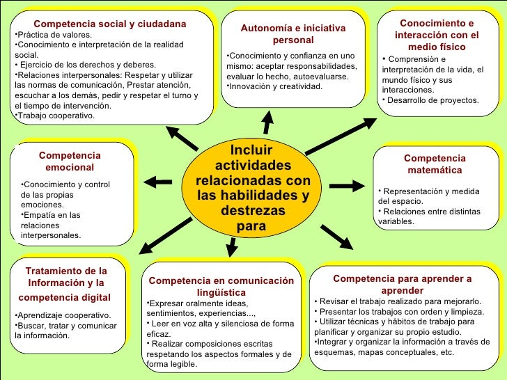Incluir actividades relacionadas con las habilidades y destrezas para <ul><li>Competencia emocional </li></ul><ul><li>Cono...