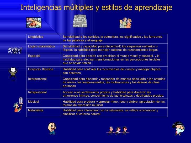Inteligencias múltiples y estilos de aprendizaje Lingüística Sensibilidad a los sonidos, la estructura, los significados y...