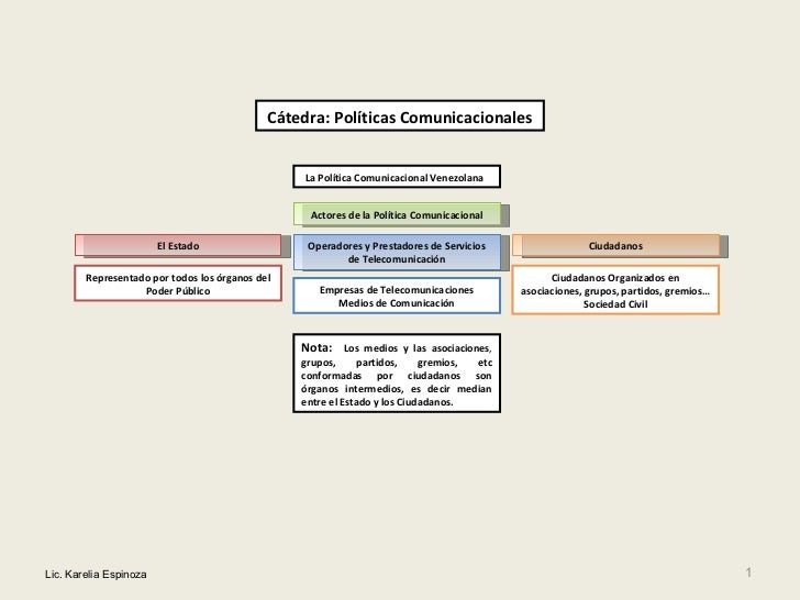 Lic. Karelia Espinoza La Política Comunicacional   Venezolana   Actores de la Política Comunicacional El Estado Operadores...