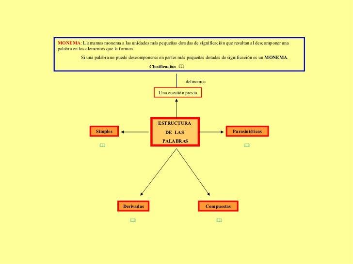 ESTRUCTURA  DE  LAS  PALABRAS Una cuestión previa MONEMA : Llamamos monema a las unidades más pequeñas dotadas de signific...