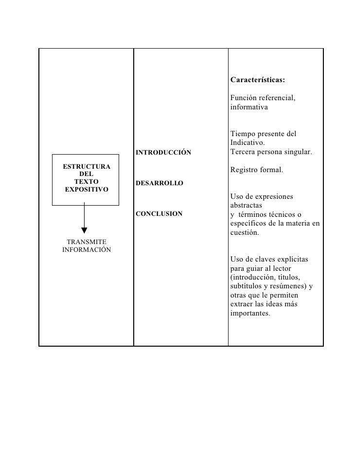 Texto Expositivo Estructura Ejemplos Estructura Texto Expositivo