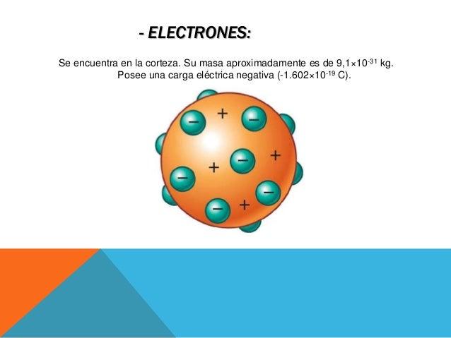 Estructura Atomica De La Materia Y Particulas Subatomica