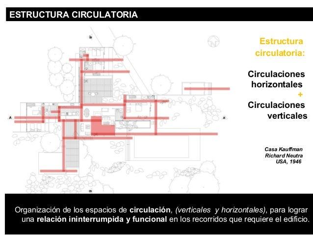 CIRCULACIONES ESTRUCTURA CIR HCOURLIAZTOONRTIAALES  Estructura  circulatoria:  Circulaciones  horizontales  +  Circulacion...